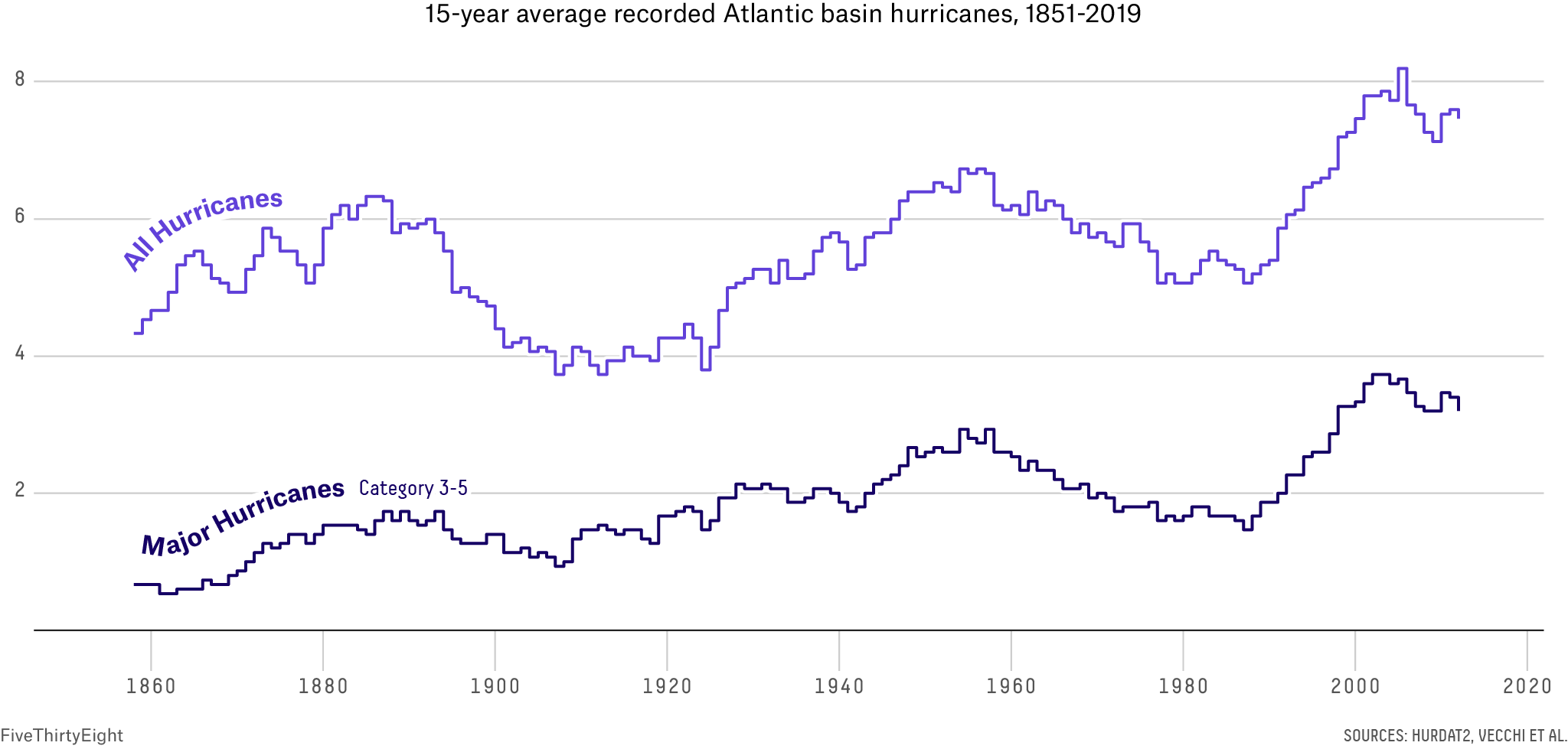 A line chart showing lines for the 15-year smoothed average number of Atlantic basin hurricanes and major hurricanes between 1851 and 2019. Both lines appear to trend slowly upward with consistent variability.