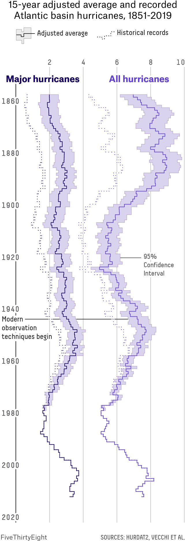 A line chart showing lines for the 15-year smoothed average number of Atlantic basin hurricanes and major hurricanes between 1851 and 2019 as well as the adjusted average including hurricanes missing from historical records. The number of hurricanes missing is higher in the 1800s and becomes progressively similar to the records toward the 1960s.
