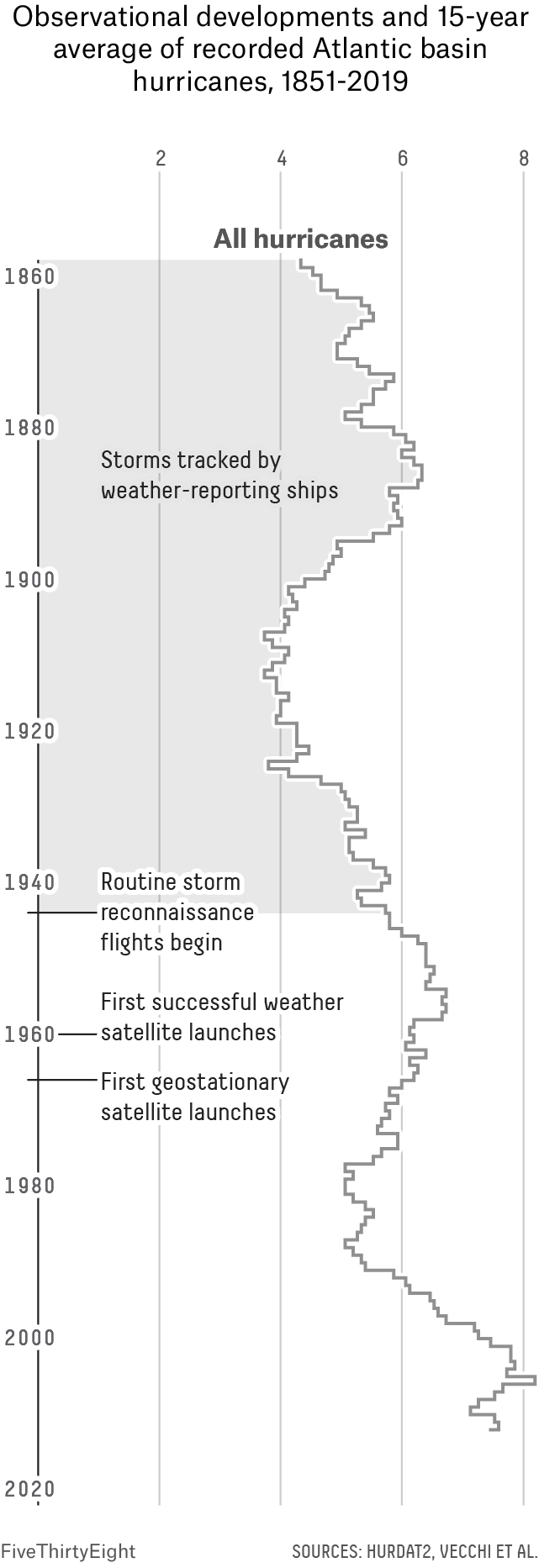 A line chart showing a line for the 15-year smoothed average number of Atlantic basin hurricanes and major hurricanes between 1851 and 2019. Four annotations mark the following points in time: From 1851 to 1944 we were dependent on weather-reporting ships for data, in 1944 routine storm reconnaissance flights began, in 1960 the first successful weather satellite launches and in 1966 the first geostationary satellite launches.