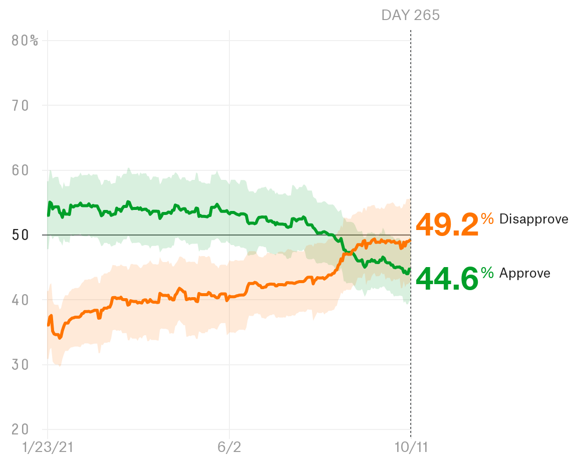 Why Has Biden's Approval Rating Gotten So Low So Quickly? 1