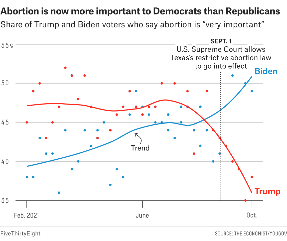 Why Abortion May Now Motivate Democrats More Than Republicans 1